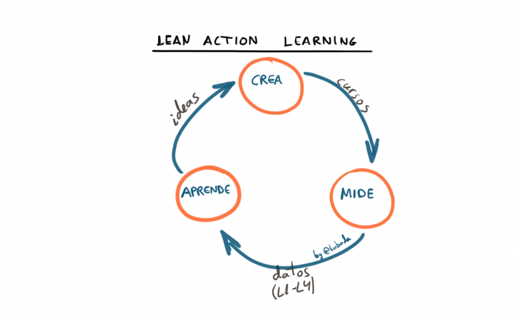 Lean Action Learning
